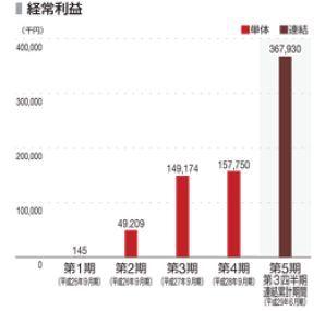 PKSHAtechnologyIPO 経常利益