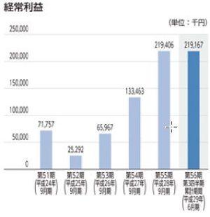大阪油化工業IPO 経常利益