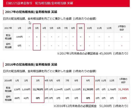 岡三オンライン クリック株365