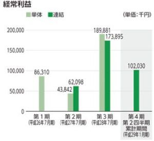 SYSホールディングスIPO 経常利益