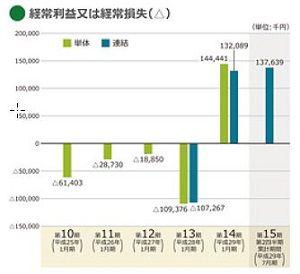 SKIYAKI IPO経常利益