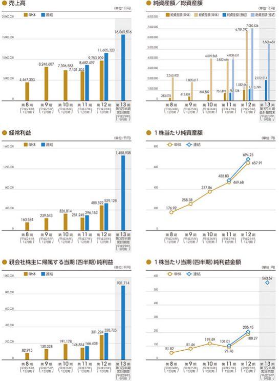 グローバルリンクマネジメント IPO 業績